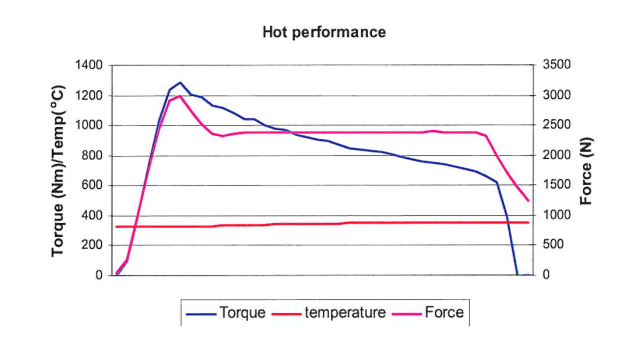Heat Performance of brake in use